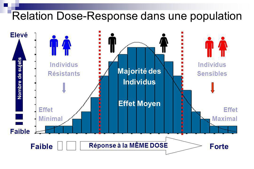 Relation Dose-Response dans une population FaibleForte Elevé Faible Nombre de sujets Réponse à la MÊME DOSE Individus Sensibles Effet Maximal Individus Résistants Effet Minimal Majorité des Individus Effet Moyen
