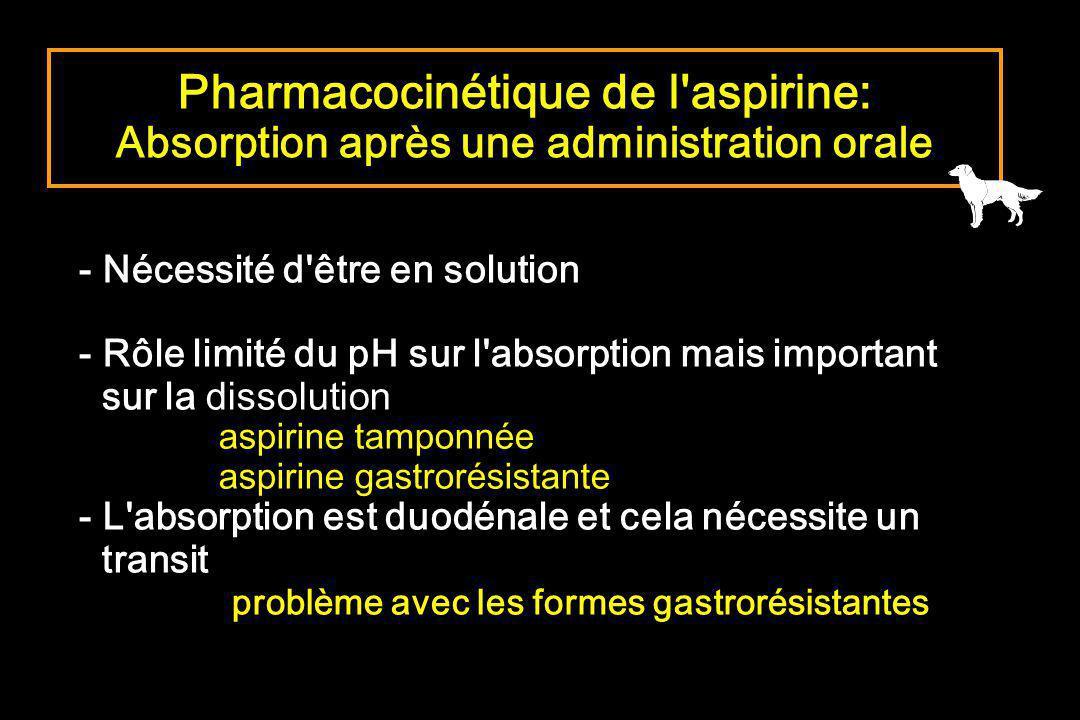 - Nécessité d'être en solution - Rôle limité du pH sur l'absorption mais important sur la dissolution aspirine tamponnée aspirine gastrorésistante - L