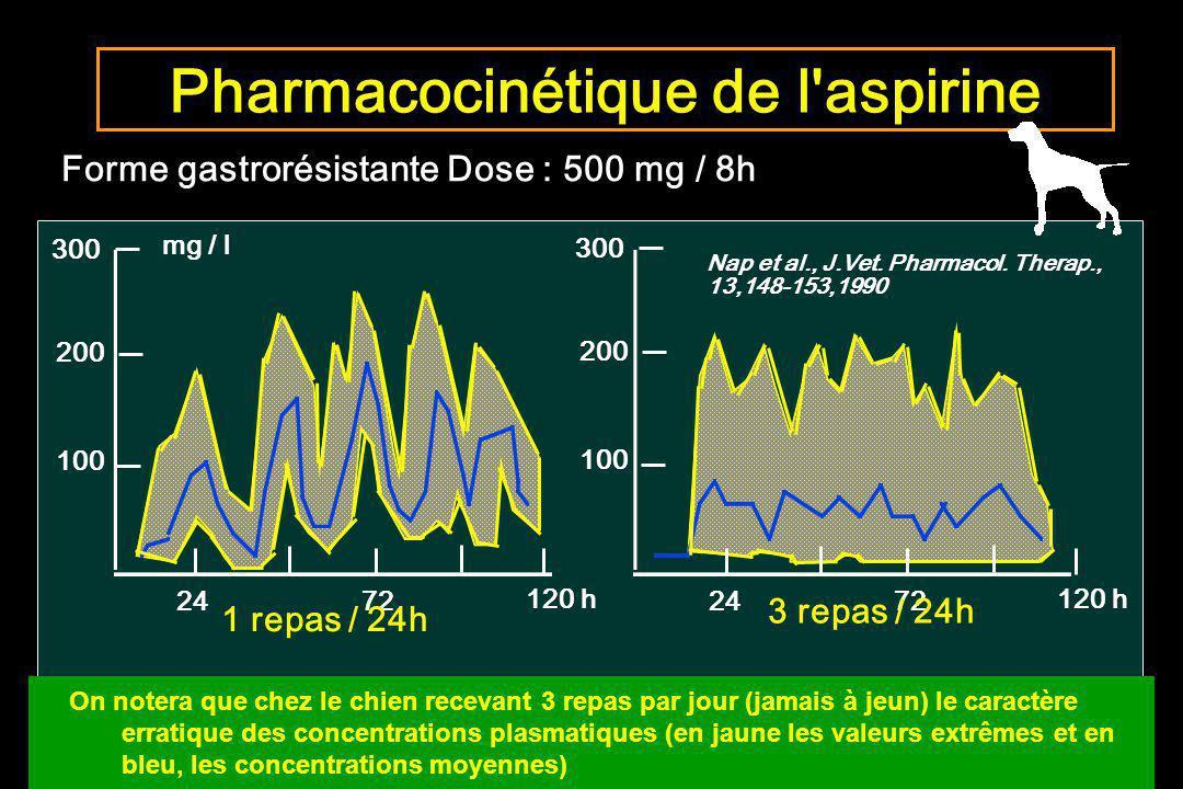 Forme gastrorésistante Dose : 500 mg / 8h Pharmacocinétique de l'aspirine 300 200 100 300 200 100 mg / l 2472 120 h 2472 120 h Nap et al., J.Vet. Phar