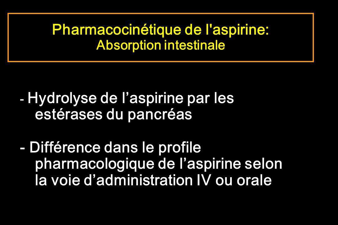 - Hydrolyse de laspirine par les estérases du pancréas - Différence dans le profile pharmacologique de laspirine selon la voie dadministration IV ou o
