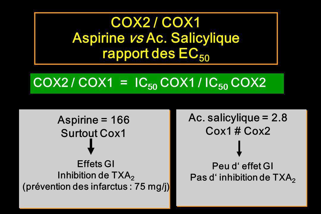 COX2 / COX1 = IC 50 COX1 / IC 50 COX2 Aspirine = 166 Surtout Cox1 Effets GI Inhibition de TXA 2 (prévention des infarctus : 75 mg/j) Ac. salicylique =