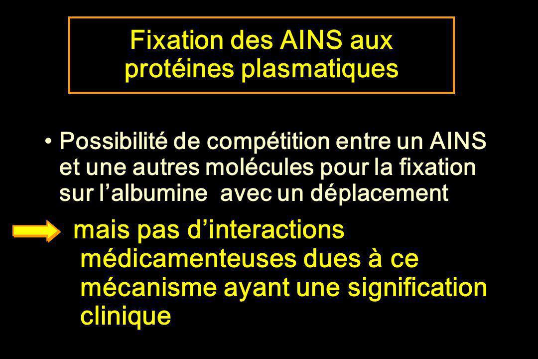Fixation des AINS aux protéines plasmatiques Possibilité de compétition entre un AINS et une autres molécules pour la fixation sur lalbumine avec un d