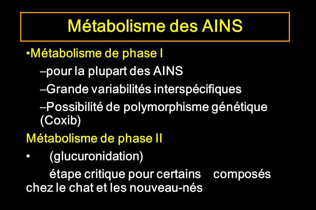 Métabolisme de phase I –pour la plupart des AINS –Grande variabilités interspécifiques –Possibilité de polymorphisme génétique (Coxib) Métabolisme de