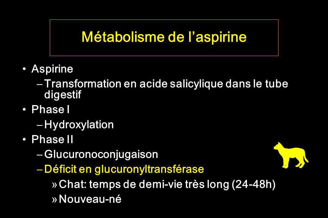 Métabolisme de laspirine Aspirine –Transformation en acide salicylique dans le tube digestif Phase I –Hydroxylation Phase II –Glucuronoconjugaison –Dé