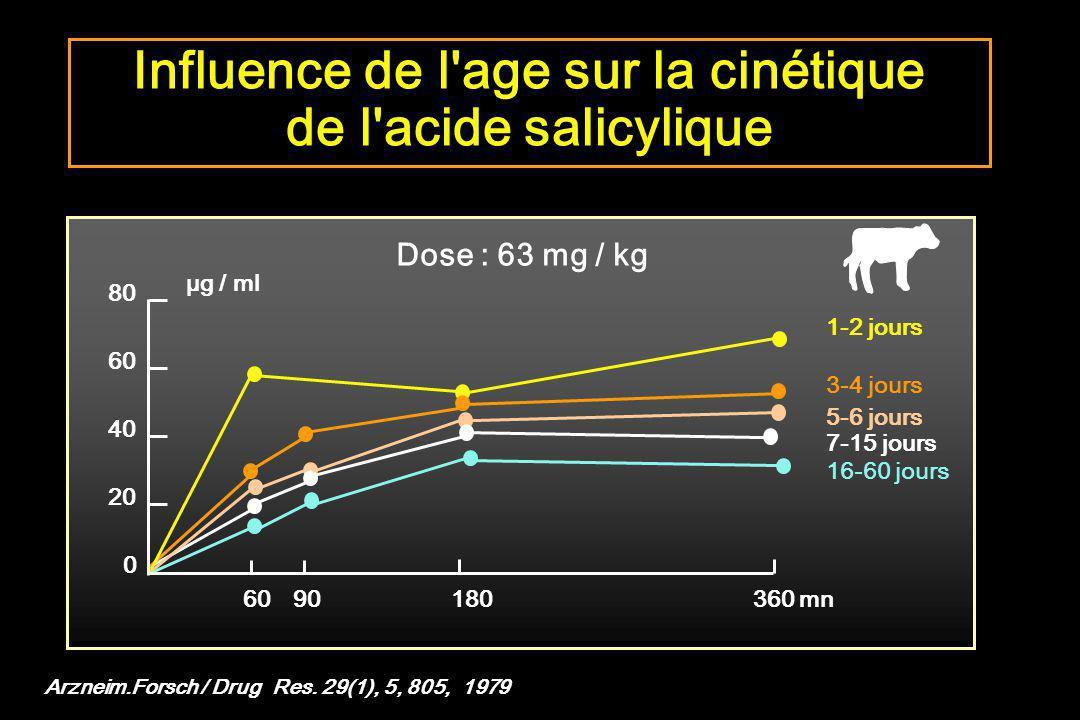 80 60 40 20 0 60 90 180 360 mn 1-2 jours 3-4 jours 5-6 jours 16-60 jours 7-15 jours µg / ml Influence de l'age sur la cinétique de l'acide salicylique