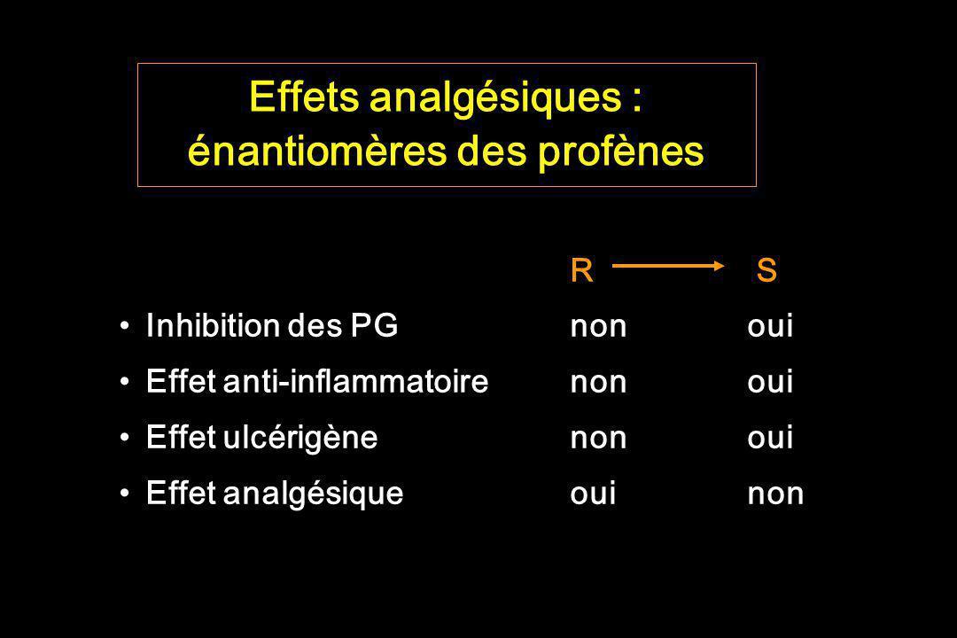 Effets analgésiques : énantiomères des profènes R S Inhibition des PGnonoui Effet anti-inflammatoirenonoui Effet ulcérigènenonoui Effet analgésiqueoui