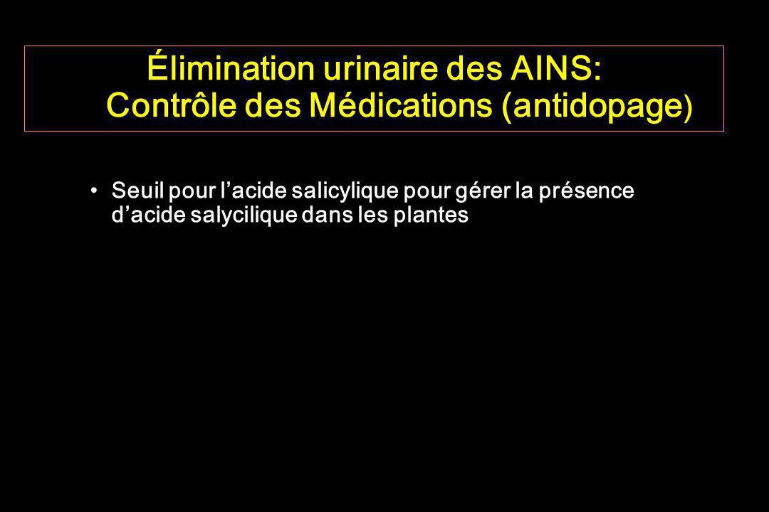 Élimination urinaire des AINS: Contrôle des Médications (antidopage ) Seuil pour lacide salicylique pour gérer la présence dacide salycilique dans les
