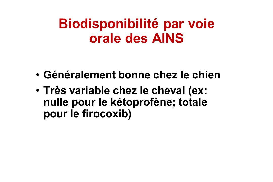 Biodisponibilité par voie orale des AINS Généralement bonne chez le chien Très variable chez le cheval (ex: nulle pour le kétoprofène; totale pour le