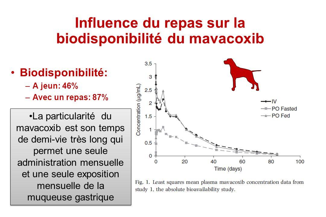 Influence du repas sur la biodisponibilité du mavacoxib Biodisponibilité: –A jeun: 46% –Avec un repas: 87% La particularité du mavacoxib est son temps