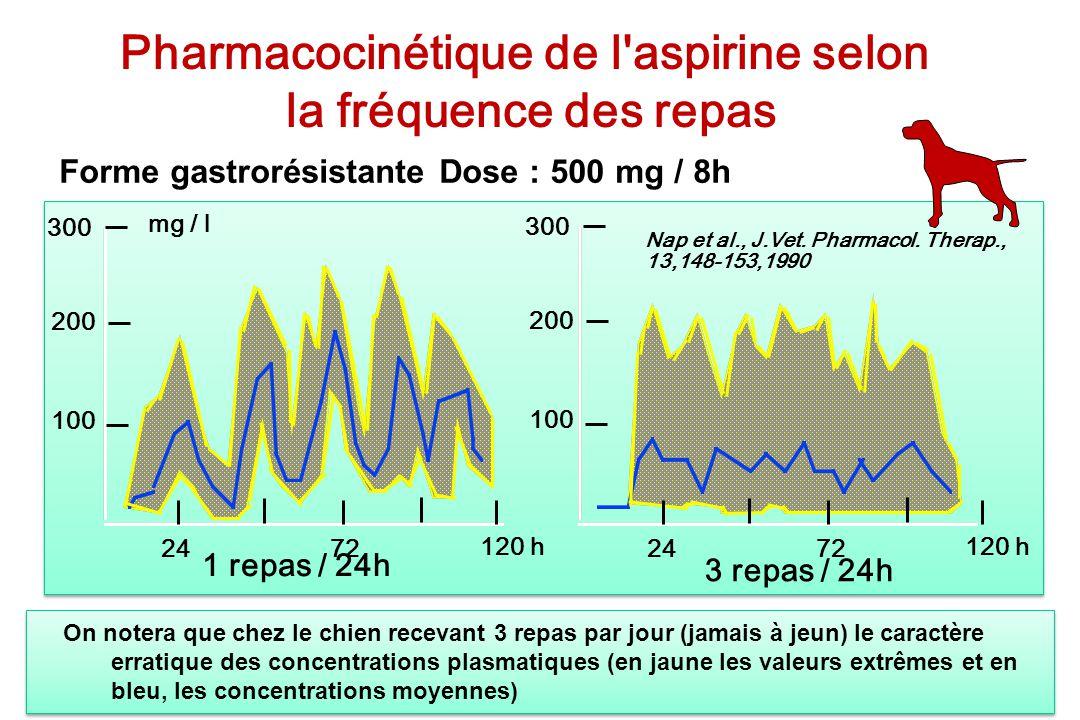 Forme gastrorésistante Dose : 500 mg / 8h Pharmacocinétique de l'aspirine selon la fréquence des repas 300 200 100 300 200 100 mg / l 2472 120 h 2472