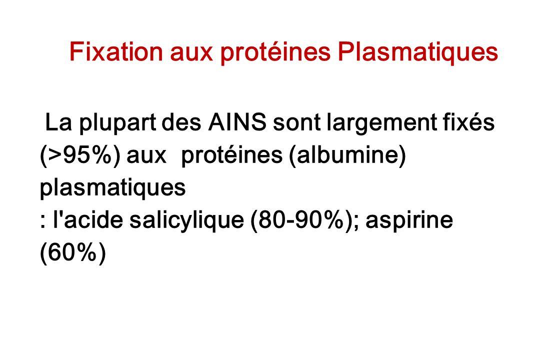 Fixation aux protéines Plasmatiques La plupart des AINS sont largement fixés (>95%) aux protéines (albumine) plasmatiques : l'acide salicylique (80-90