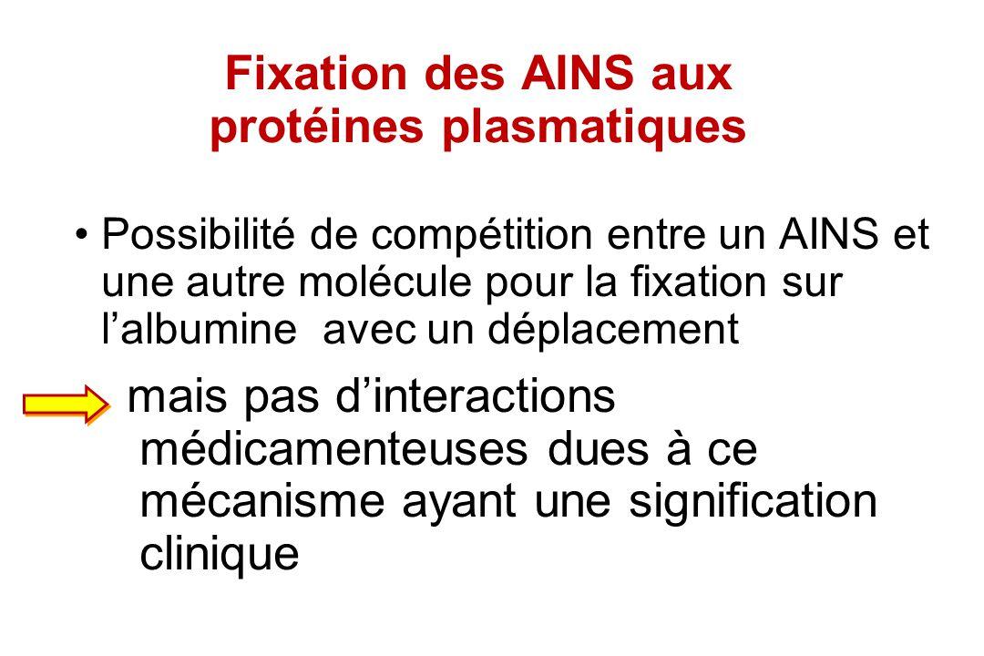 Fixation des AINS aux protéines plasmatiques Possibilité de compétition entre un AINS et une autre molécule pour la fixation sur lalbumine avec un dép