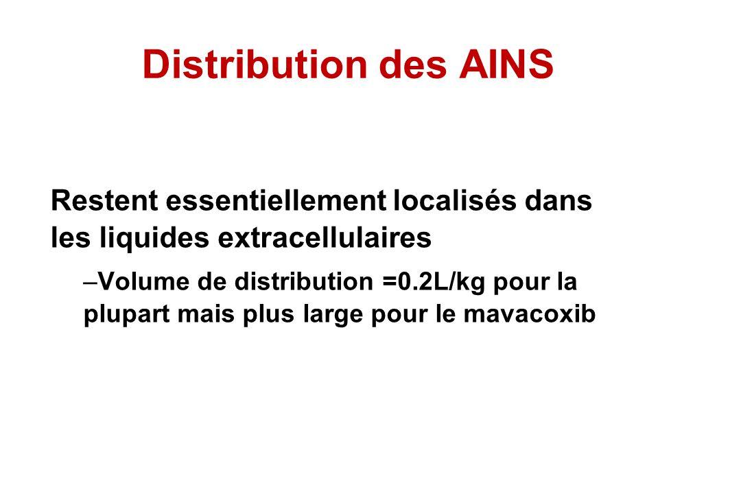 Restent essentiellement localisés dans les liquides extracellulaires –Volume de distribution =0.2L/kg pour la plupart mais plus large pour le mavacoxi