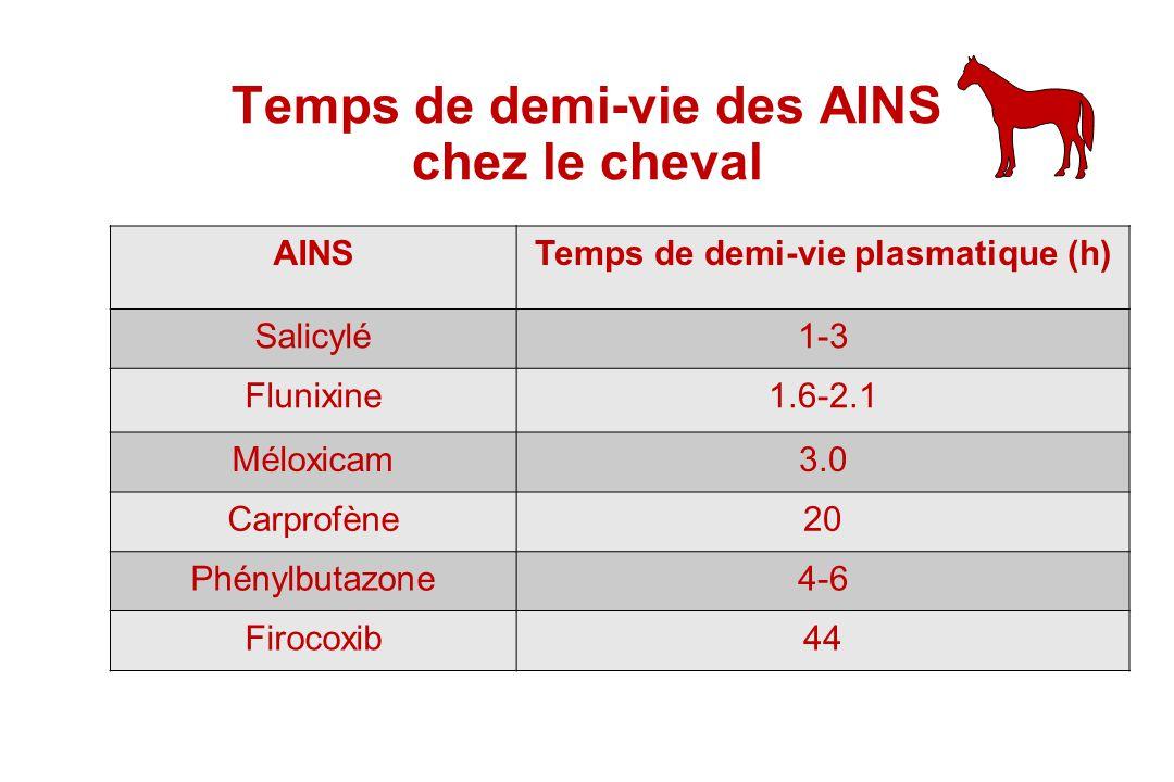Temps de demi-vie des AINS chez le cheval AINSTemps de demi-vie plasmatique (h) Salicylé1-3 Flunixine1.6-2.1 Méloxicam3.0 Carprofène20 Phénylbutazone4