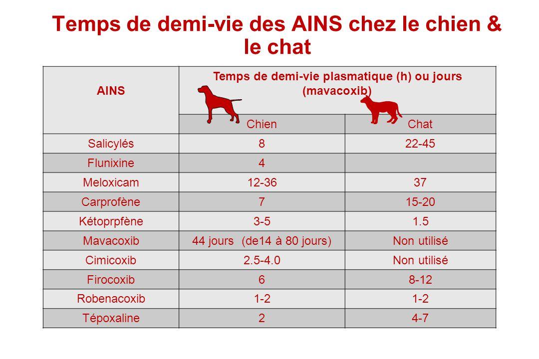 Temps de demi-vie des AINS chez le chien & le chat AINS Temps de demi-vie plasmatique (h) ou jours (mavacoxib) ChienChat Salicylés822-45 Flunixine4 Me