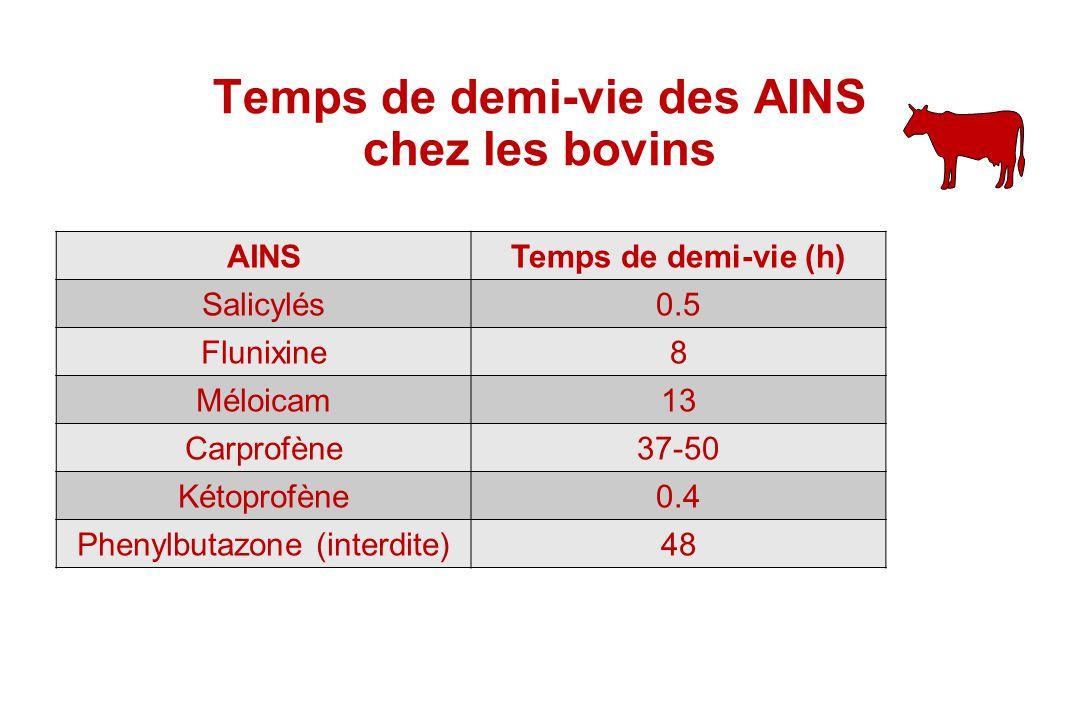 Temps de demi-vie des AINS chez les bovins AINSTemps de demi-vie (h) Salicylés0.5 Flunixine8 Méloicam13 Carprofène37-50 Kétoprofène0.4 Phenylbutazone