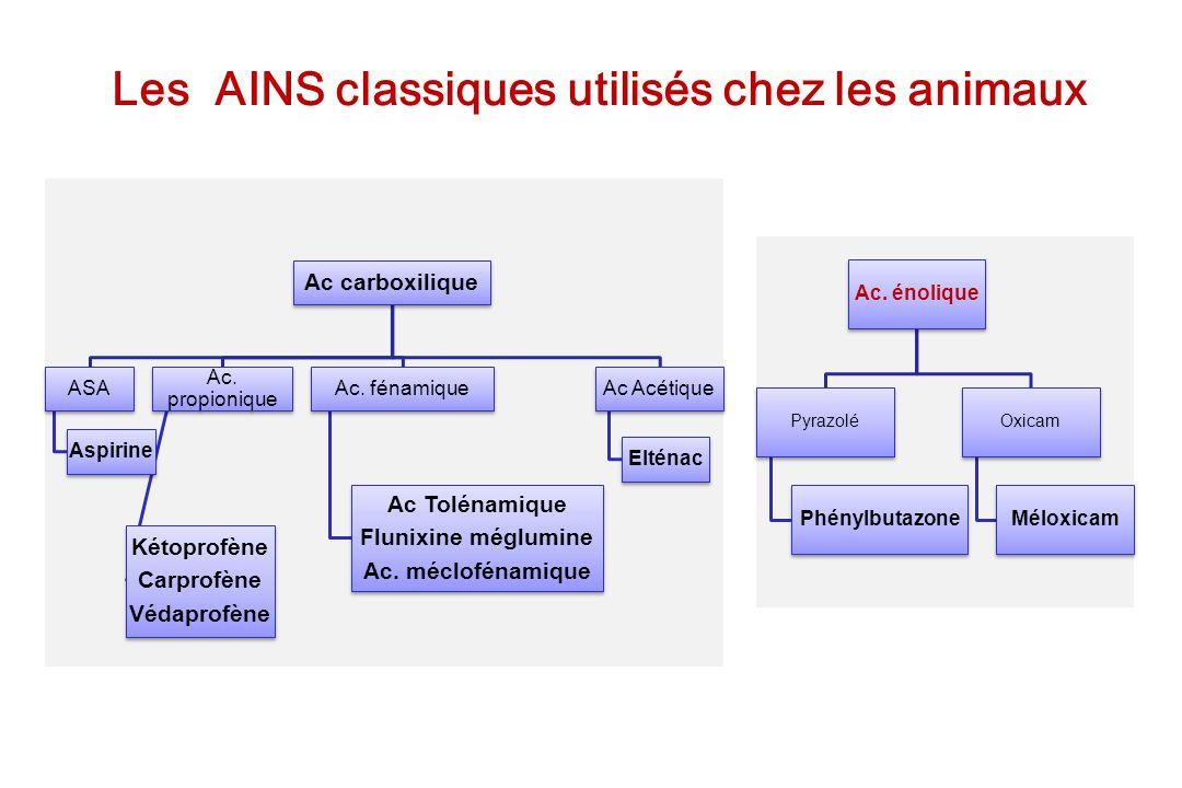 Les AINS classiques utilisés chez les animaux Ac carboxilique ASA Aspirine Ac. propionique Kétoprofène Carprofène Védaprofène Ac. fénamique Ac Tolénam