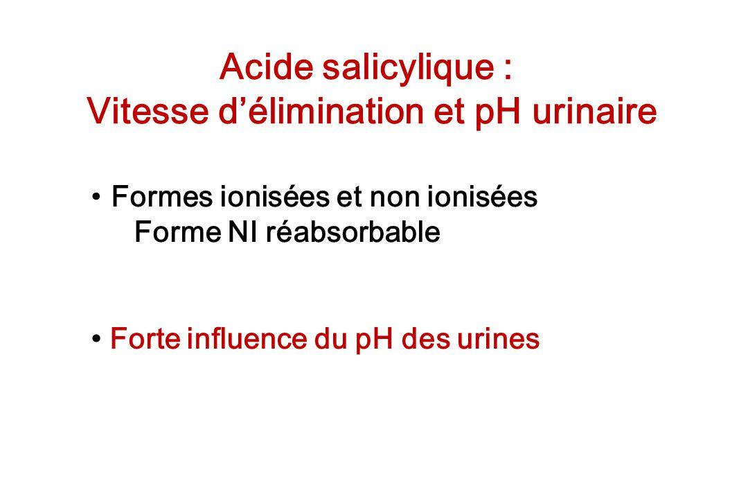 Acide salicylique : Vitesse délimination et pH urinaire Formes ionisées et non ionisées Forme NI réabsorbable Forte influence du pH des urines