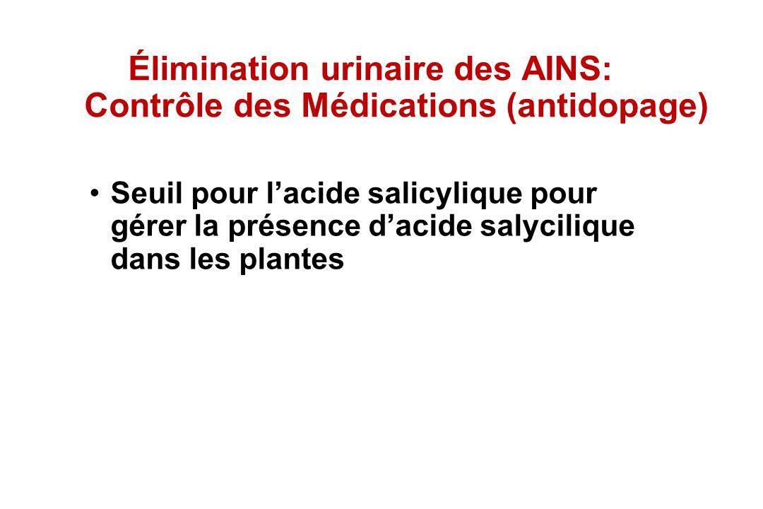 Élimination urinaire des AINS: Contrôle des Médications (antidopage) Seuil pour lacide salicylique pour gérer la présence dacide salycilique dans les