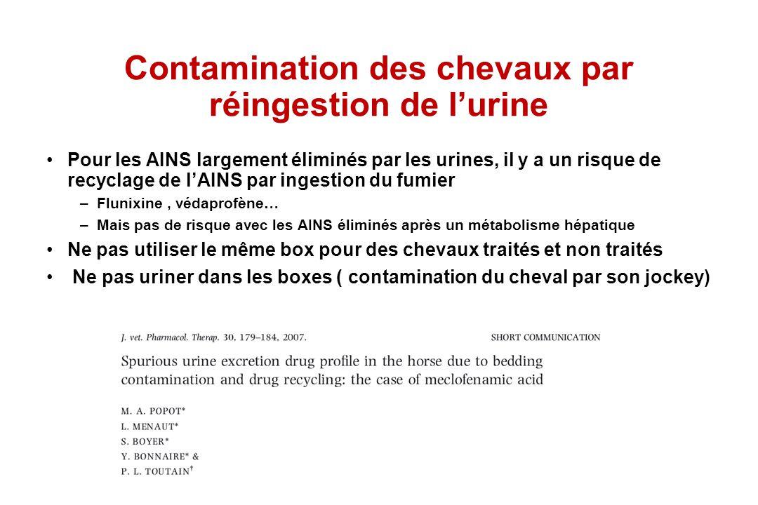 Contamination des chevaux par réingestion de lurine Pour les AINS largement éliminés par les urines, il y a un risque de recyclage de lAINS par ingest