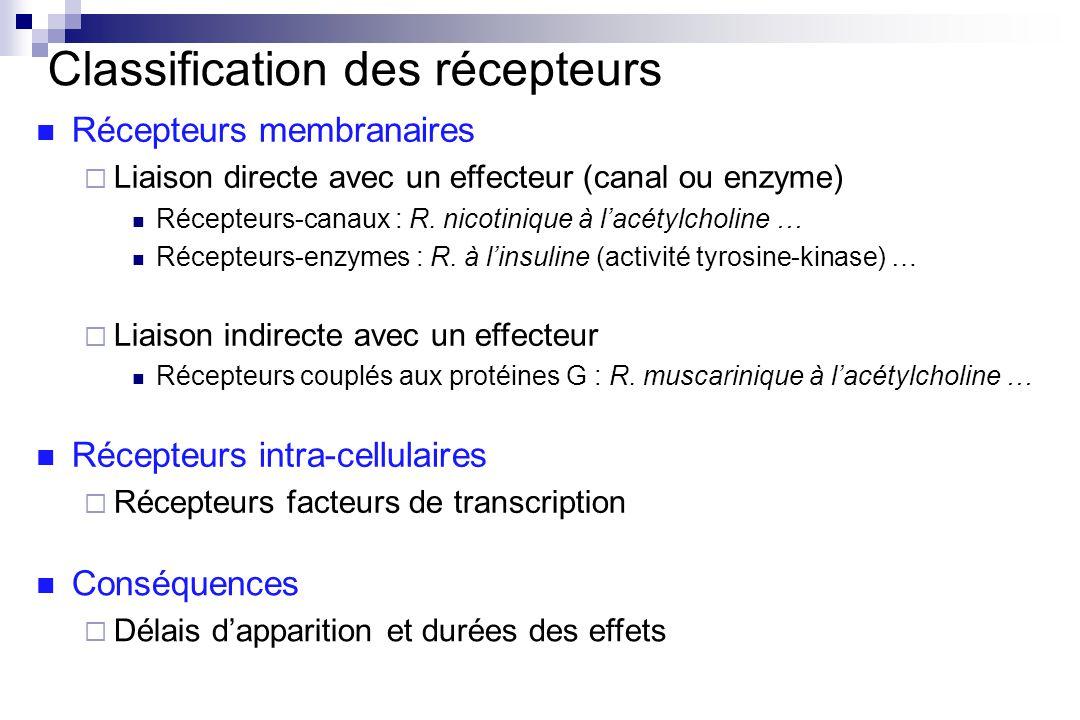 Classification des récepteurs Récepteurs membranaires Liaison directe avec un effecteur (canal ou enzyme) Récepteurs-canaux : R. nicotinique à lacétyl