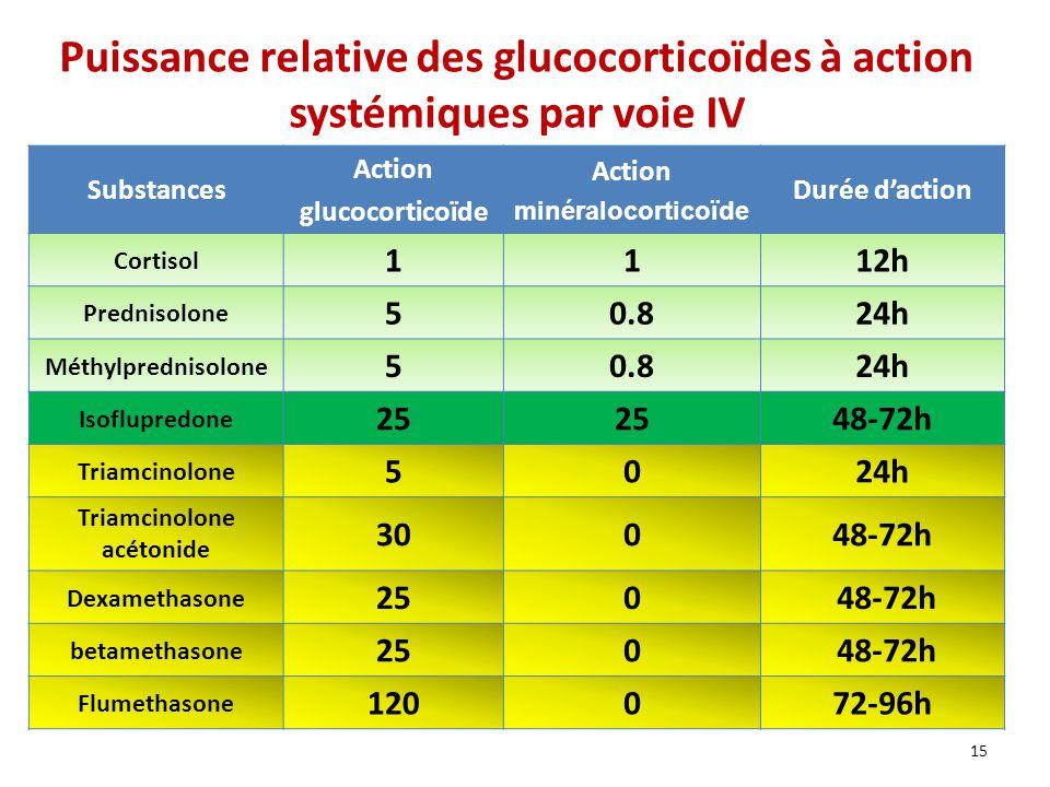 Puissance relative des glucocorticoïdes à action systémiques par voie IV Substances Action glucocorticoïde Action minéralocorticoïde Durée daction Cortisol 1112h Prednisolone 50.824h Méthylprednisolone 50.824h Isoflupredone 25 48-72h Triamcinolone 5024h Triamcinolone acétonide 30048-72h Dexamethasone 250 48-72h betamethasone 250 48-72h Flumethasone 120072-96h 15