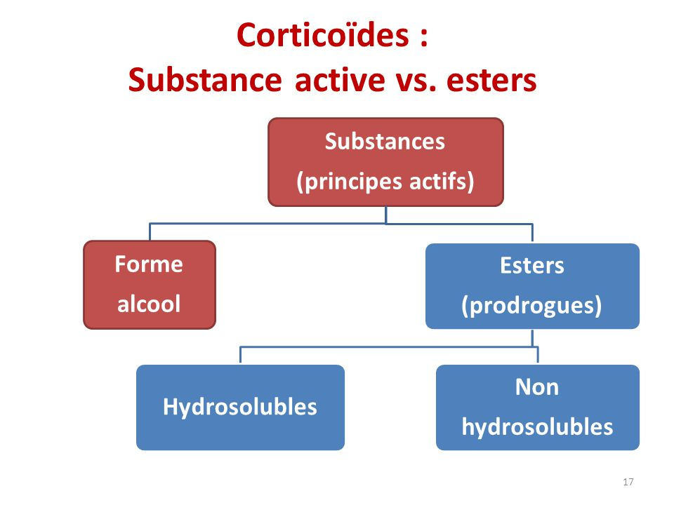 Corticoïdes : Substance active vs. esters Substances (principes actifs) Forme alcool Esters (prodrogues) Hydrosolubles Non hydrosolubles 17