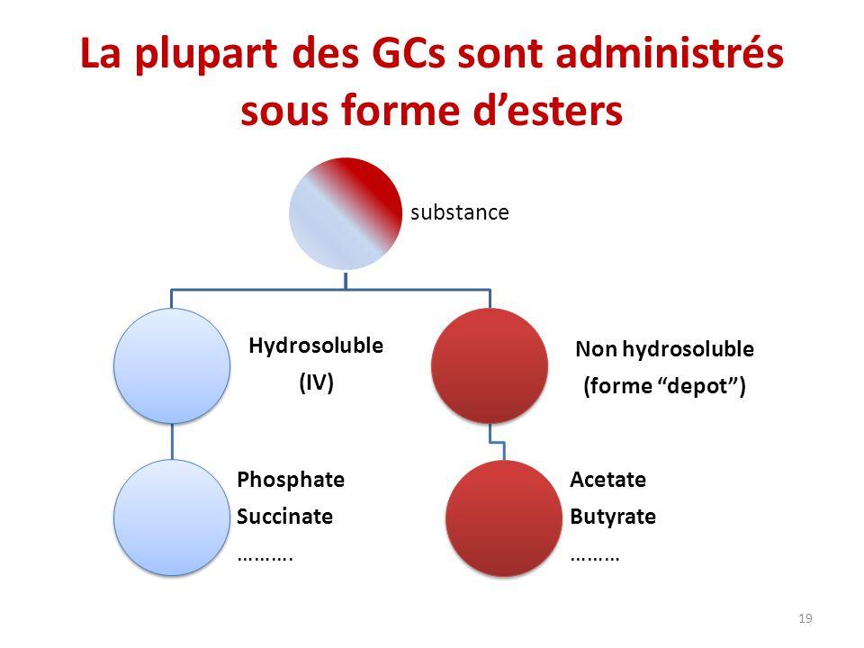 La plupart des GCs sont administrés sous forme desters substance Hydrosoluble (IV) Phosphate Succinate ……….