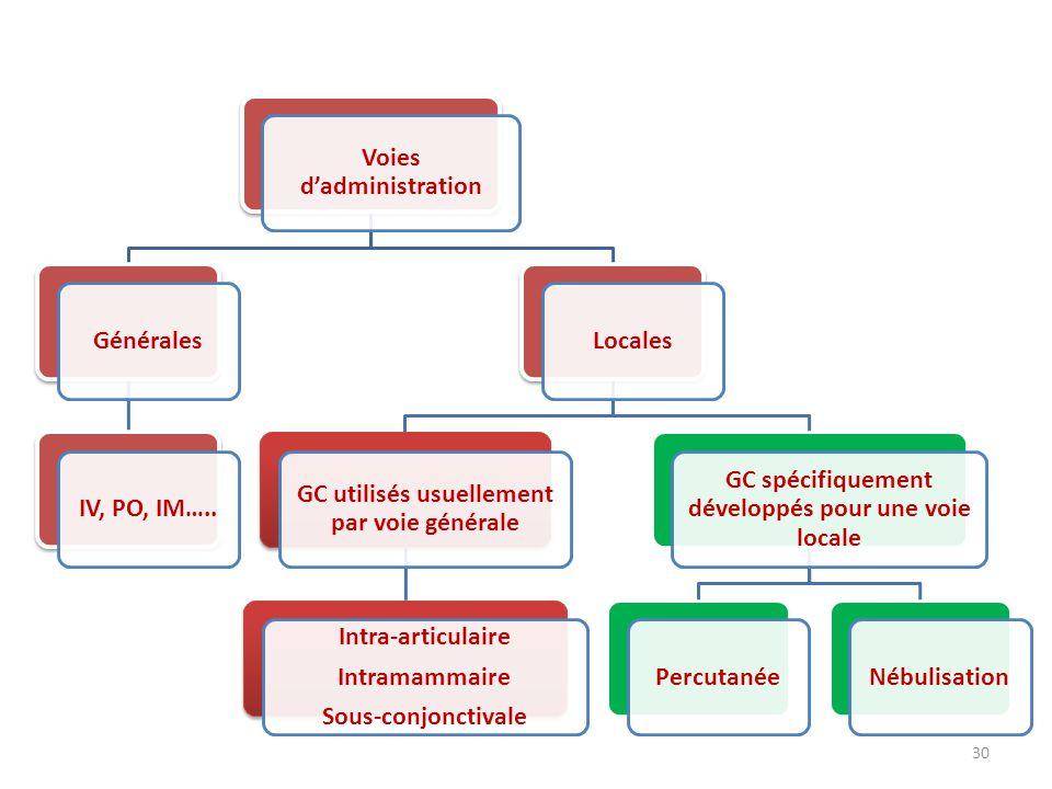 30 Voies dadministration GénéralesIV, PO, IM…..Locales GC utilisés usuellement par voie générale Intra-articulaire Intramammaire Sous-conjonctivale GC spécifiquement développés pour une voie locale PercutanéeNébulisation