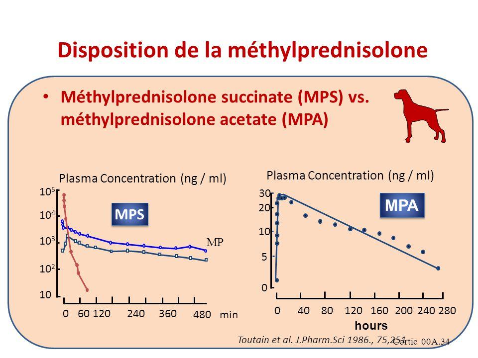 Cortic 00A.34 Disposition de la méthylprednisolone Méthylprednisolone succinate (MPS) vs.