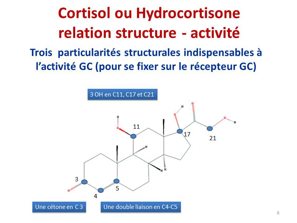 Cortisol ou Hydrocortisone relation structure - activité Trois particularités structurales indispensables à lactivité GC (pour se fixer sur le récepteur GC) 8