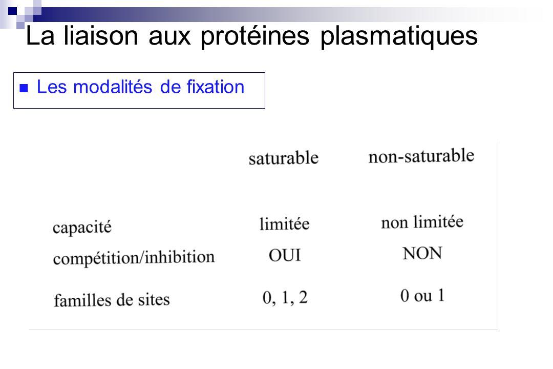 Les modalités de fixation La liaison aux protéines plasmatiques