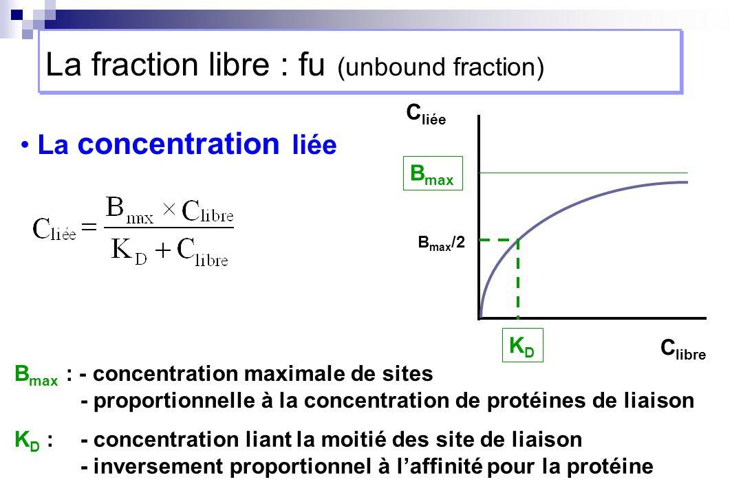 C liée C libre B max La concentration liée B max : - concentration maximale de sites - proportionnelle à la concentration de protéines de liaison KDKD