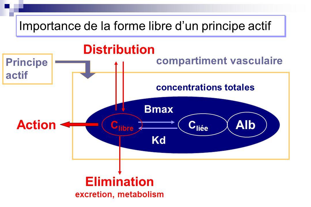 Distribution Action Elimination excretion, metabolism C liée Bmax Kd Alb concentrations totales C libre compartiment vasculaire Importance de la forme