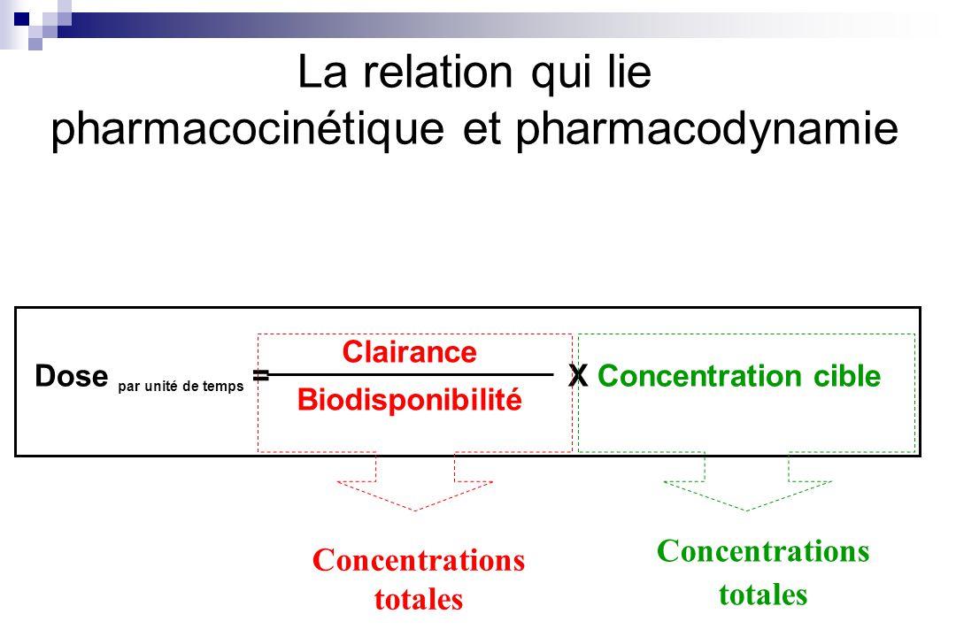La relation qui lie pharmacocinétique et pharmacodynamie Clairance Biodisponibilité Dose par unité de temps =X Concentration cible Concentrations tota