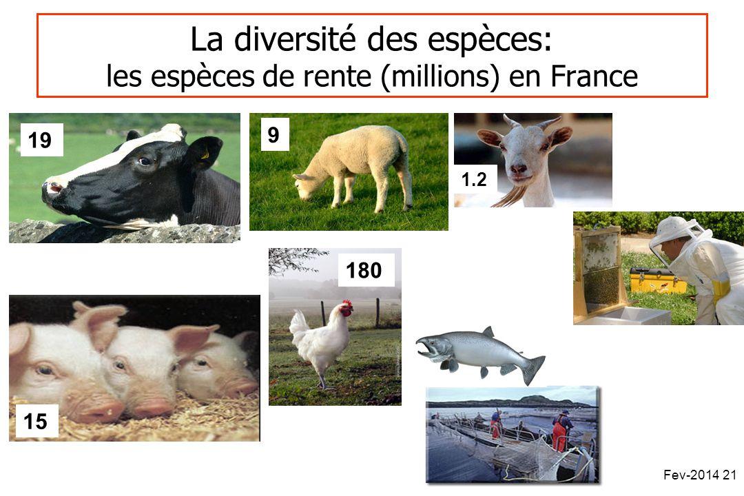 La diversité des espèces: les espèces de rente (millions) en France 9 15 180 1.2 19 Fev-2014 21