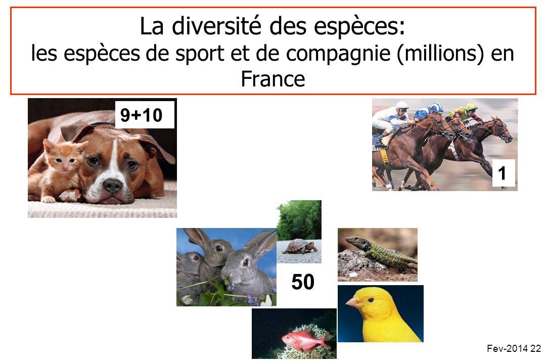 La diversité des espèces: les espèces de sport et de compagnie (millions) en France 9+10 50 1 Fev-2014 22