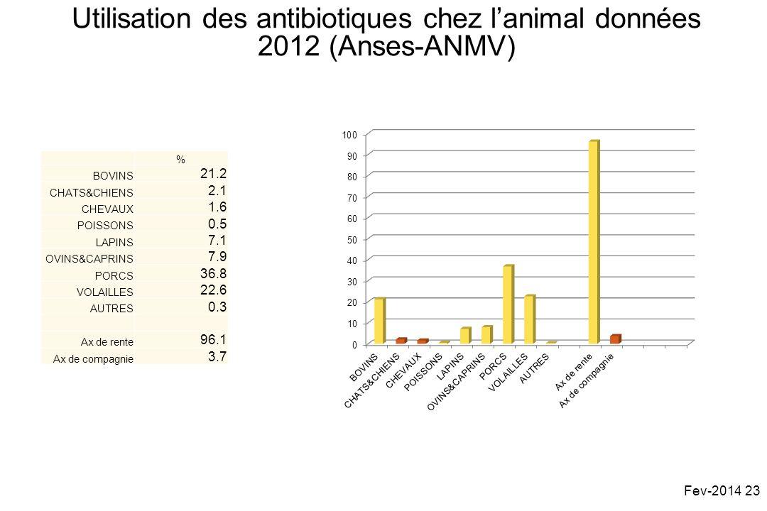 % BOVINS 21.2 CHATS&CHIENS 2.1 CHEVAUX 1.6 POISSONS 0.5 LAPINS 7.1 OVINS&CAPRINS 7.9 PORCS 36.8 VOLAILLES 22.6 AUTRES 0.3 Ax de rente 96.1 Ax de compagnie 3.7 Utilisation des antibiotiques chez lanimal données 2012 (Anses-ANMV) Fev-2014 23