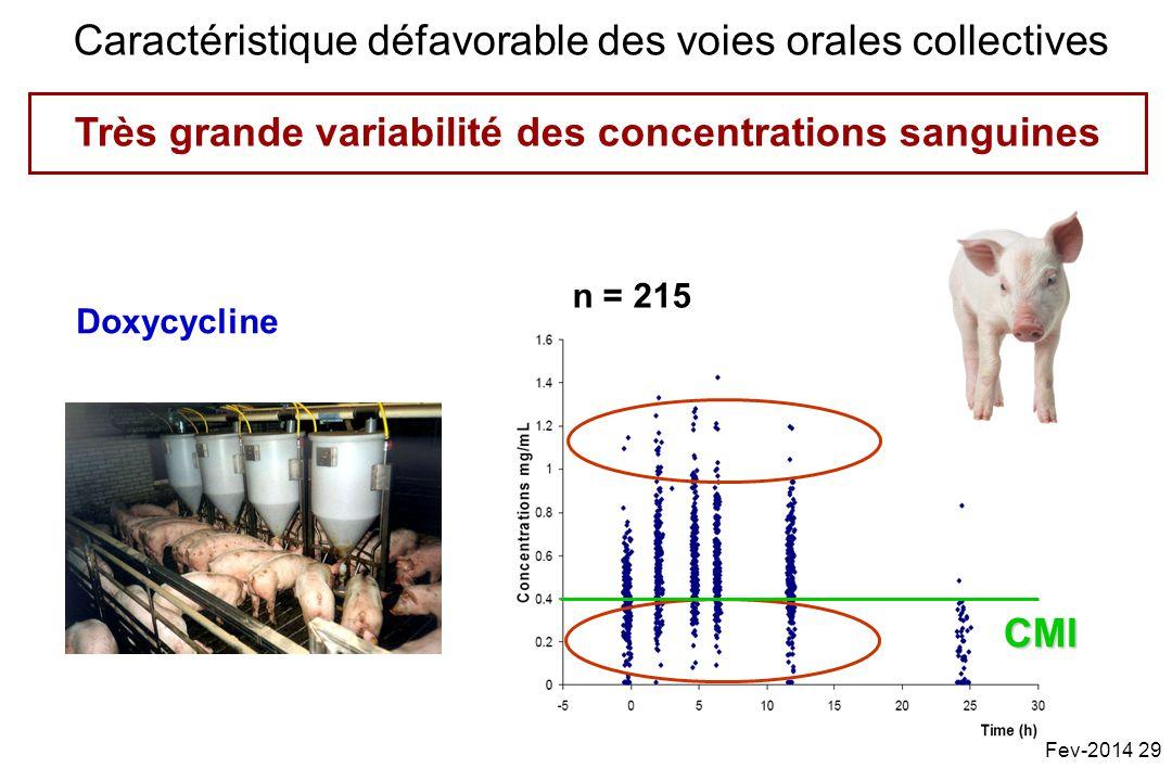 n = 215 Doxycycline Très grande variabilité des concentrations sanguines CMI Caractéristique défavorable des voies orales collectives Fev-2014 29