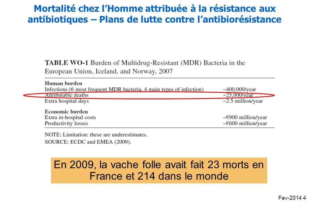 En 2009, la vache folle avait fait 23 morts en France et 214 dans le monde Mortalité chez lHomme attribuée à la résistance aux antibiotiques – Plans de lutte contre lantibiorésistance Fev-2014 4