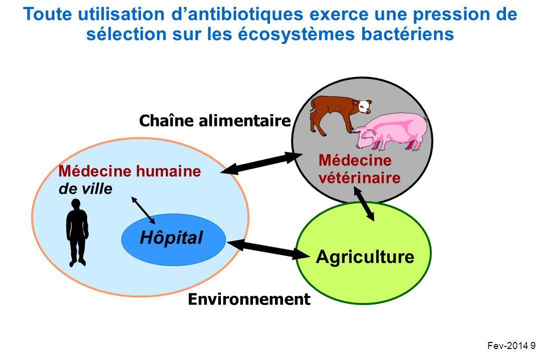 Médecine humaine de ville Médecine vétérinaire Hôpital Agriculture Environnement Toute utilisation dantibiotiques exerce une pression de sélection sur les écosystèmes bactériens Chaîne alimentaire Fev-2014 9