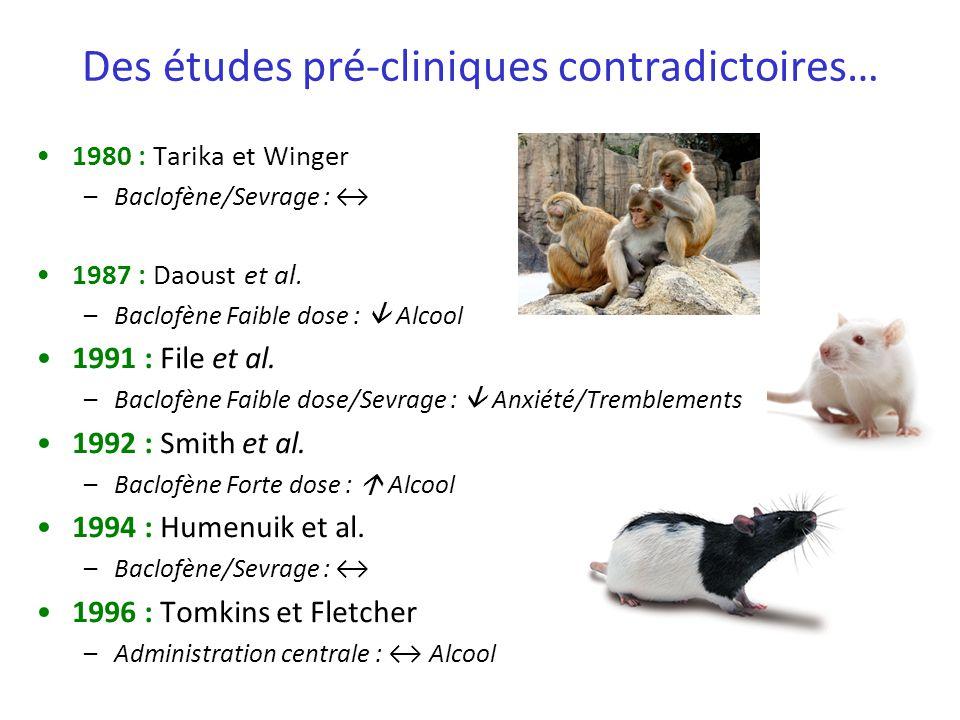 Des études pré-cliniques contradictoires… 1980 : Tarika et Winger –Baclofène/Sevrage : 1987 : Daoust et al. –Baclofène Faible dose : Alcool 1991 : Fil