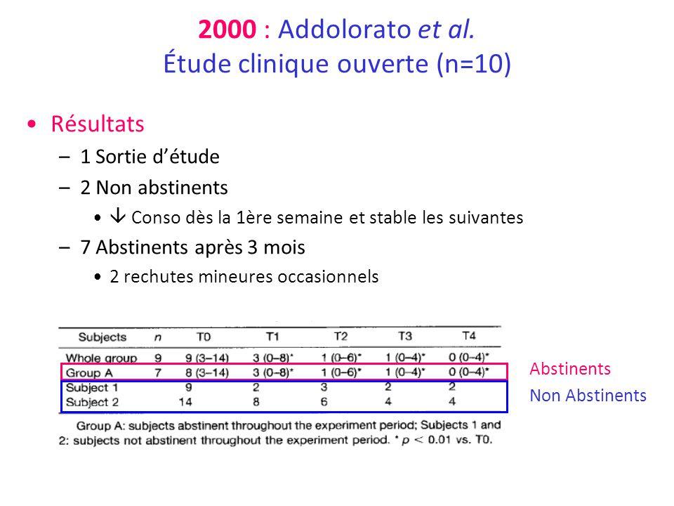 2000 : Addolorato et al. Étude clinique ouverte (n=10) Résultats –1 Sortie détude –2 Non abstinents Conso dès la 1ère semaine et stable les suivantes