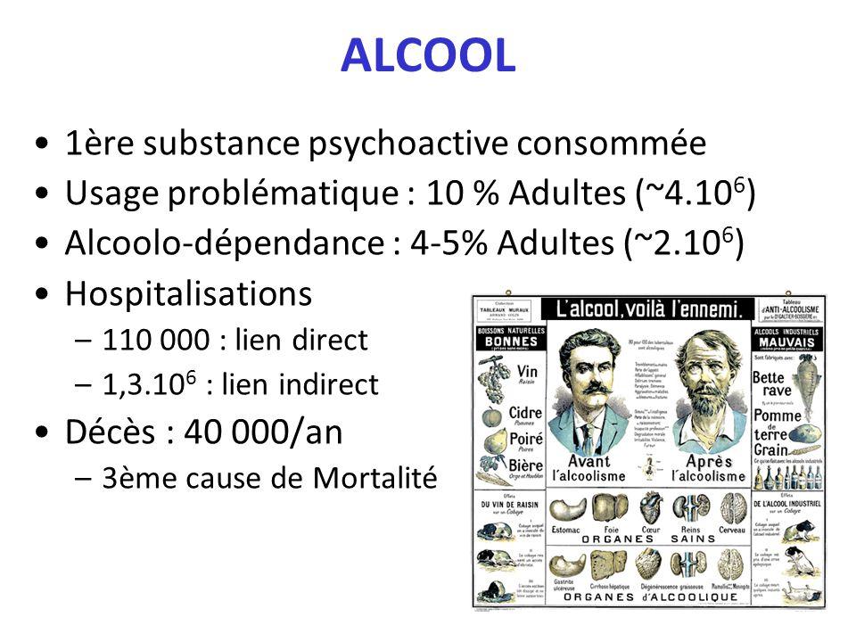 ALCOOL 1ère substance psychoactive consommée Usage problématique : 10 % Adultes (~4.10 6 ) Alcoolo-dépendance : 4-5% Adultes (~2.10 6 ) Hospitalisatio