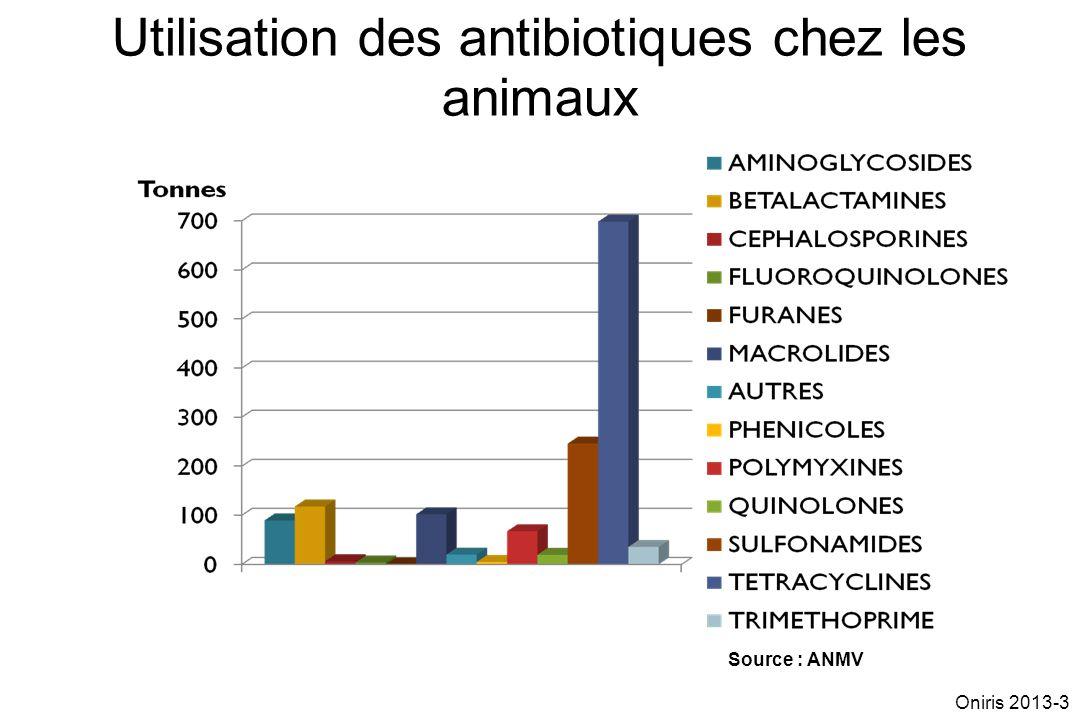 Utilisation des antibiotiques chez les animaux Source : ANMV Oniris 2013-3