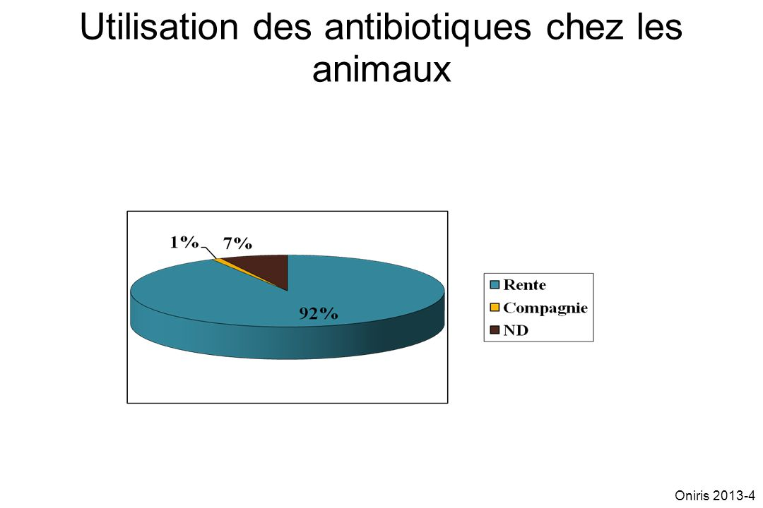 Pas de symptômesSymptômes Evolution dans le temps de linfection bactérienne MaladieSanté Déclenchement de la maladie PREVENTIF PROPHYLAXIE Oniris 2013-15