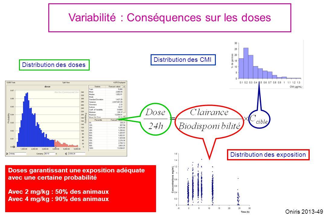 Variabilité : Conséquences sur les doses Distribution des CMI Distribution des exposition Distribution des doses Doses garantissant une exposition adéquate avec une certaine probabilité Avec 2 mg/kg : 50% des animaux Avec 4 mg/kg : 90% des animaux Oniris 2013-49