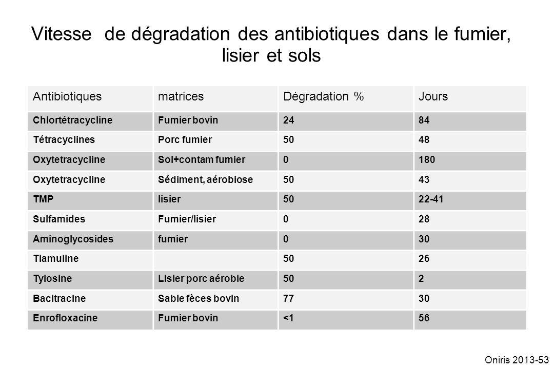 Vitesse de dégradation des antibiotiques dans le fumier, lisier et sols AntibiotiquesmatricesDégradation %Jours ChlortétracyclineFumier bovin2484 Tétr