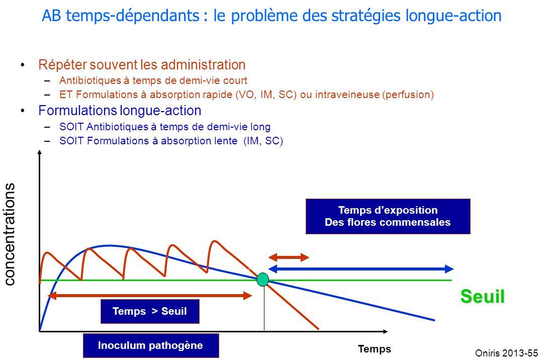 concentrations Temps Temps > SeuiI Seuil Répéter souvent les administration –Antibiotiques à temps de demi-vie court –ET Formulations à absorption rap