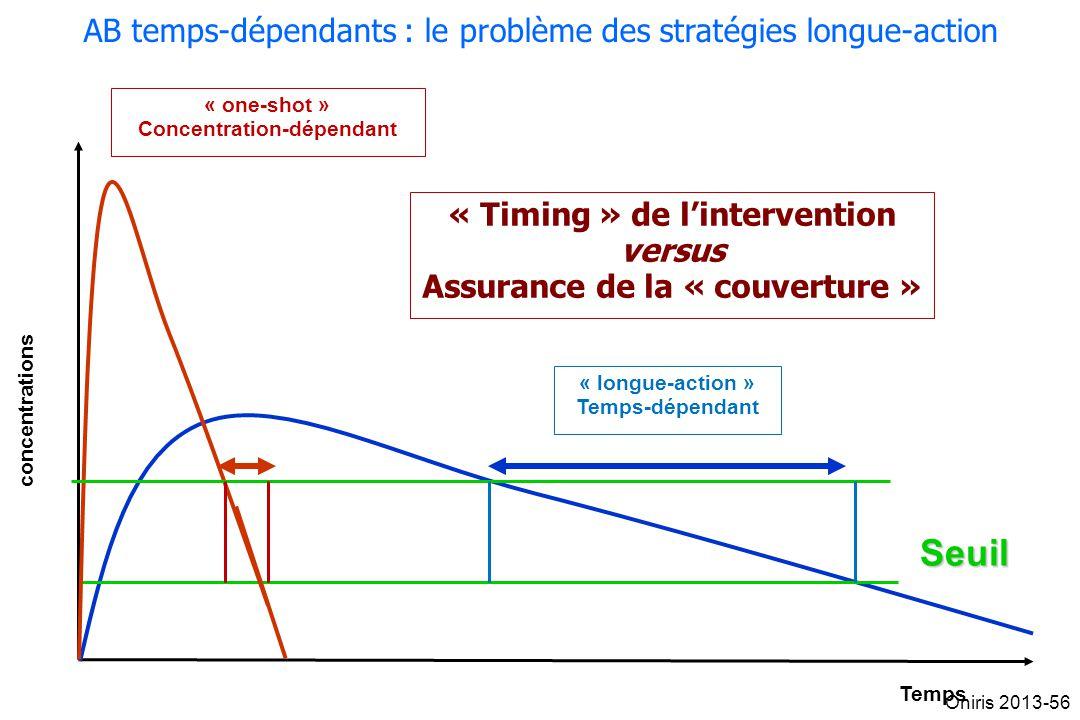 concentrations Temps Seuil « one-shot » Concentration-dépendant « longue-action » Temps-dépendant AB temps-dépendants : le problème des stratégies lon